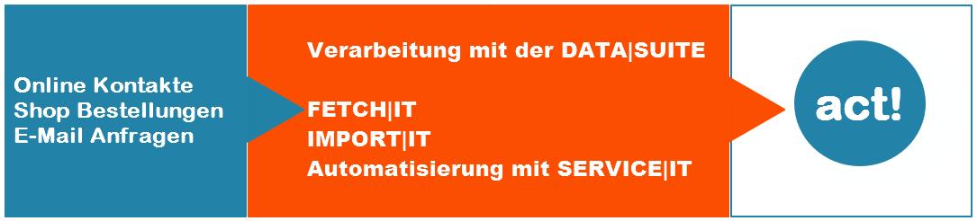 E-Mails vom Shop oder der Webseite automatisch in Act verarbeiten