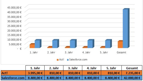 Kostenvergleich-Act-Salesforce.PNG